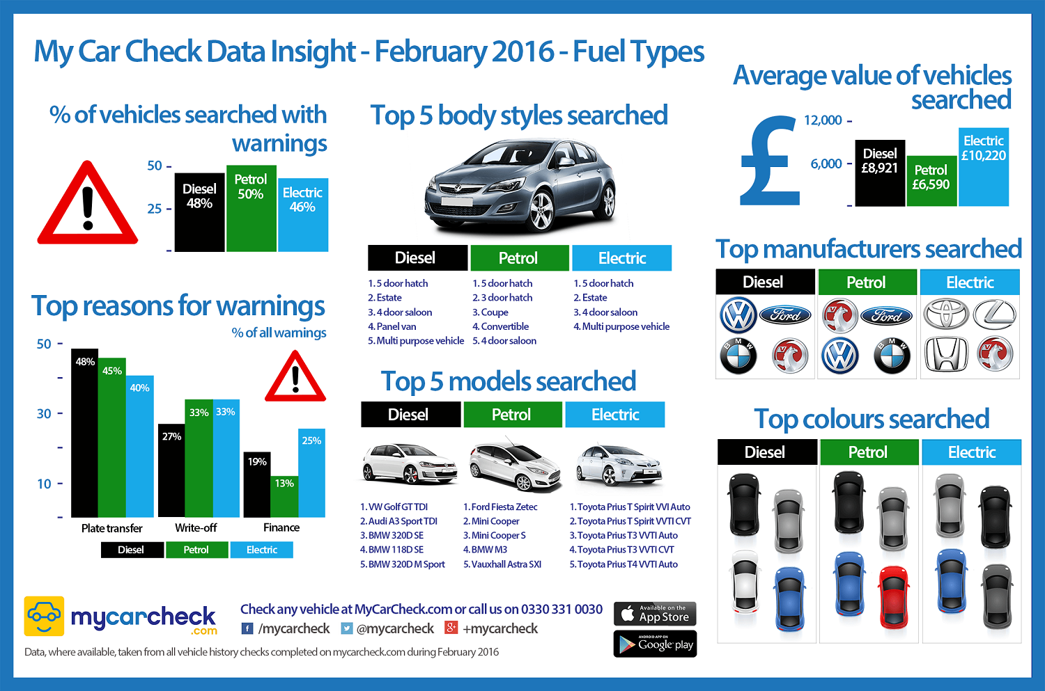 MyCarCheck Data Insight