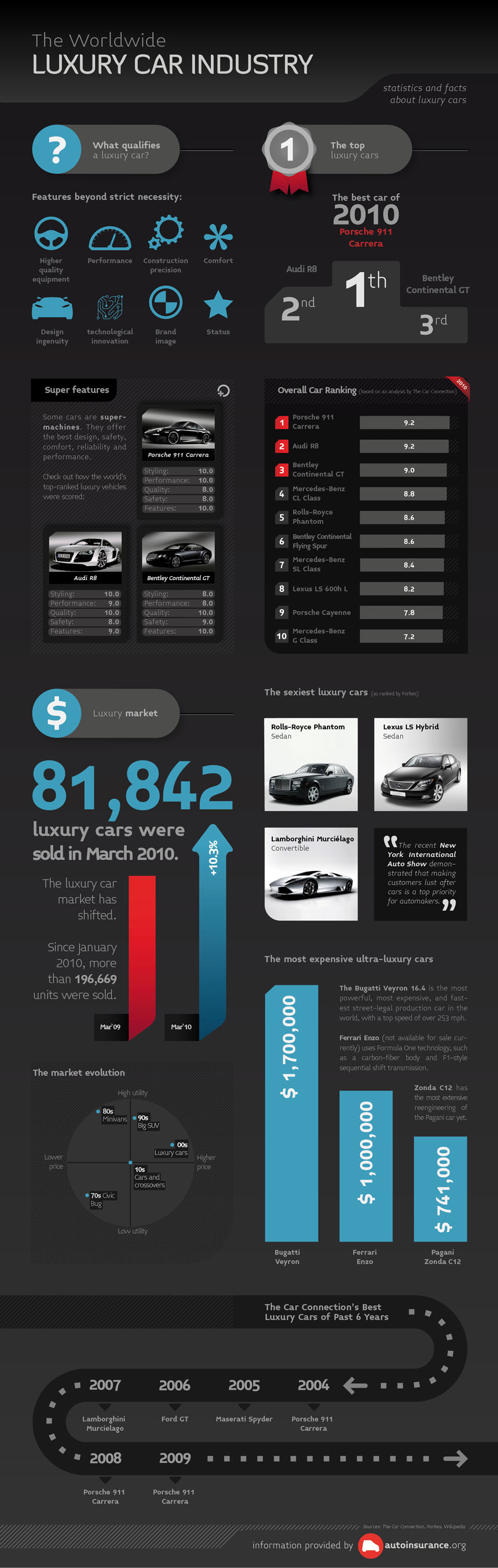 The worldwide luxury car industry