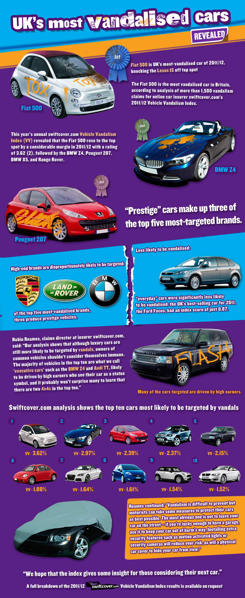 Most vandalised cars in the UK