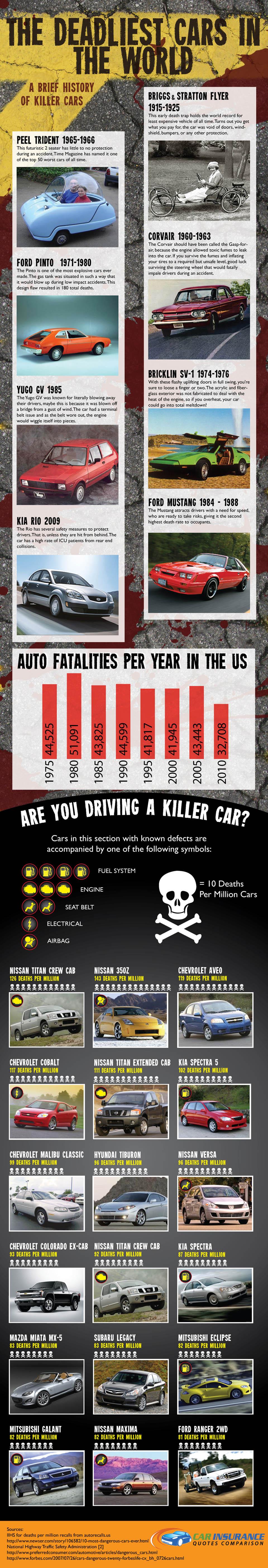 deadliest cars